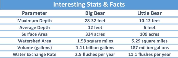 Lake stats chart